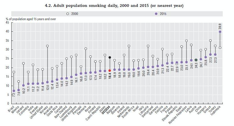 Grafik Zigarettenkosum in Österreich und weltweit